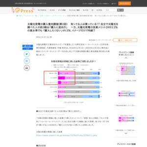太陽光発電の購入意向調査(第2回)