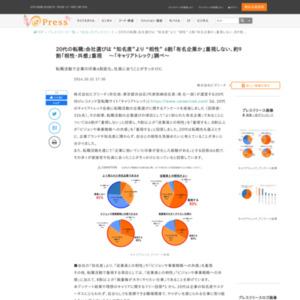 転職活動の企業選びに関するアンケート