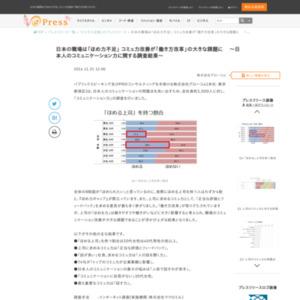 日本人のコミュニケーション力に関する調査