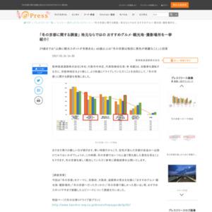 冬の京都に関する調査