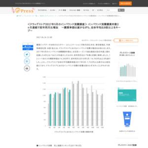 ドラッグストア2017年5月のインバウンド消費調査