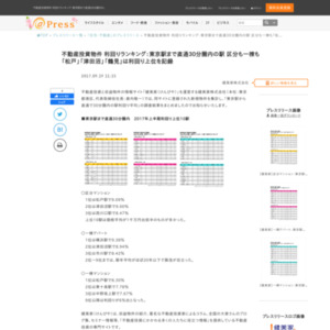 不動産投資物件 利回りランキング:東京駅まで直通30分圏内の駅