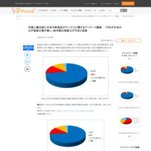 外国人観光客に日本の飲食店のサービスに関するアンケート調査