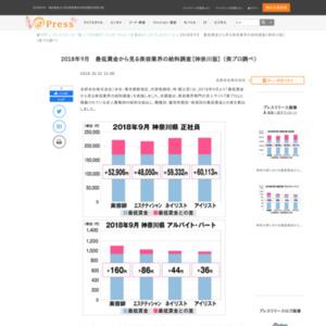 2018年9月最低賃金から見る美容業界の給料調査【神奈川版】