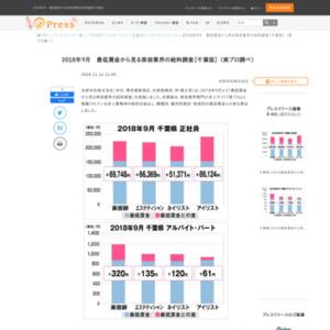 2018年9月最低賃金から見る美容業界の給料調査【千葉版】