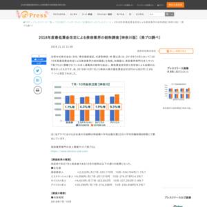 2018年度最低賃金改定による美容業界の給料調査【神奈川版】