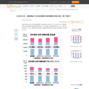 2018年10月最低賃金から見る美容業界の給料調査【神奈川版】