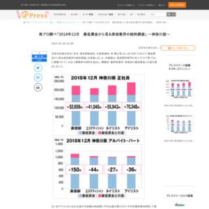 「2018年12月最低賃金から見る美容業界の給料調査」~神奈川版~