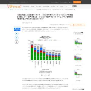 訪日外国人SNS投稿ランキング-2018年年間ランキング-