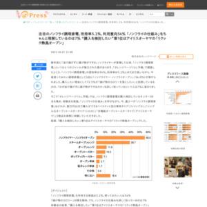 """注目のノンフライ調理家電、所持率5.1%、利用意向56% 「ノンフライの仕組み」をちゃんと理解しているのは7% """"購入を検討したい""""第1位はアイリスオーヤマの「リクック熱風オーブン」"""