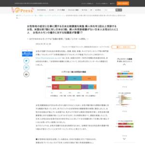 女性特有の症状と仕事に関する日米比較調査