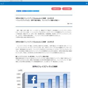世界40カ国のフェイスブック(facebook)人口推移 2015年1月