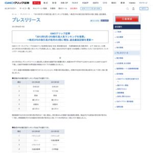 2012年5月 CFD取引高人気ランキング