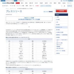 2015年6月CFD売買代金ランキング