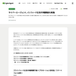 サイバーエージェント、インフィード広告市場調査を実施