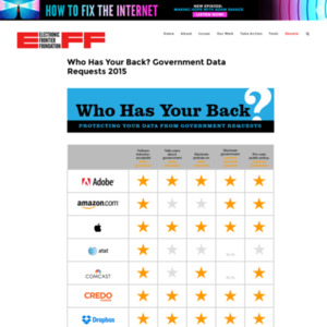Who Has Your Back? Government Data Requests 2015