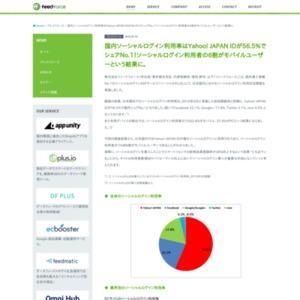 日本国内におけるソーシャルログイン利用状況調査