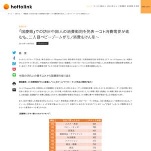 「国慶節」(10月1日~7日)における訪日中国人による消費動向の調査結果