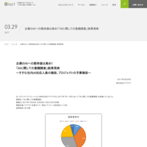 「AIに関しての意識調査」結果発表