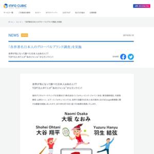 各界著名日本人名グローバルブランド調査