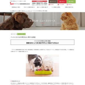 ペットにかける年間支出に関する調査