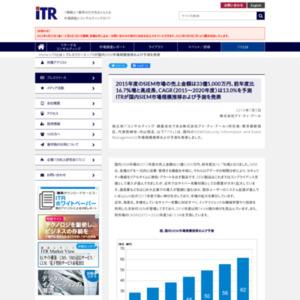 国内SIEM市場規模推移および予測