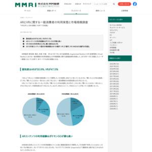 ARとVRに関する一般消費者の利用実態と国内市場規模