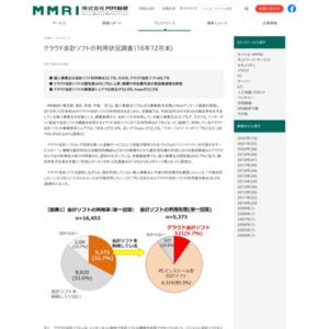 クラウド会計ソフトの利用状況調査(2016年12月末)
