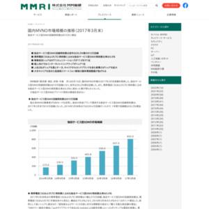 国内MVNO市場規模の推移(2017年3月末)