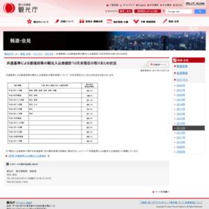 共通基準による都道府県の観光入込客統計10月末現在の取りまとめ状況