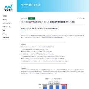 2022年卒大学生インターンシップ・就職活動準備実態調査(9月)を発表