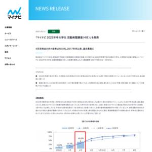 「マイナビ 2022年卒大学生 活動実態調査(4月)」を発表