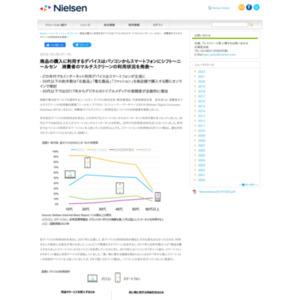 ニールセン 消費者のマルチスクリーンの利用状況を発表