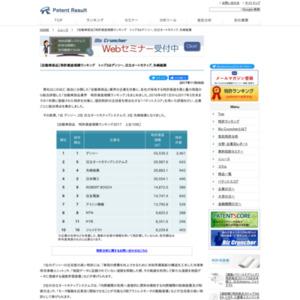 【自動車部品】特許資産規模ランキング、トップ3はデンソー、日立オートモティブ、矢崎総業