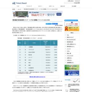 【電気機器】特許資産規模ランキング、トップ3は三菱電機、パナソニック、QUALCOMM