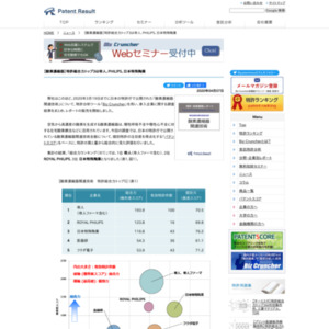 【酸素濃縮器】特許総合力ランキング、トップ3は