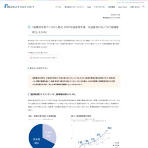 【転職決定者データから見る】2020中途採用市場