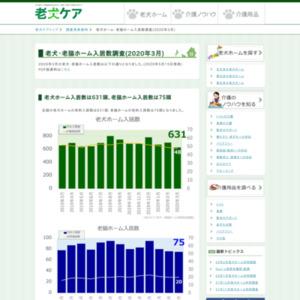 老犬・老猫ホーム入居数調査(2020年3月)