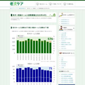 老犬・老猫ホーム入居数調査(2020年4月)