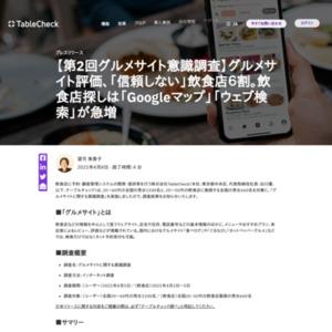 【第2回グルメサイト意識調査】グルメサイト評価、「信頼しない」飲食店6割。飲食店探しは「Googleマップ」「ウェブ検索」が急増