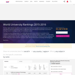 World University Rankings 2015-16
