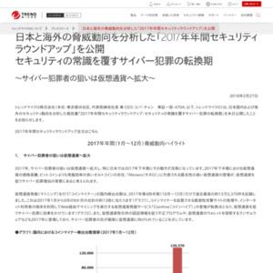 日本と海外の脅威動向を分析した「2017年年間セキュリティラウンドアップ」