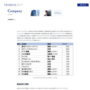 デジタル時代のCX(顧客体験)成果を測る新指標ウェブロイヤリティスコア ユーザーが最もおすすめしたい好きなデジタル先進企業 ランキング1位は東京ディズニーリゾート