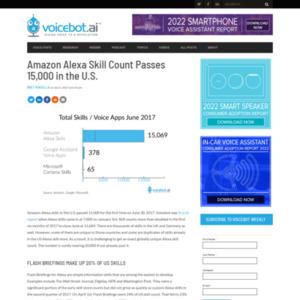 Amazon Alexa Skill Count Passes 15,000 in the U.S.