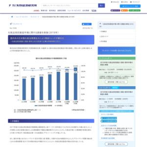 化粧品受託製造市場に関する調査