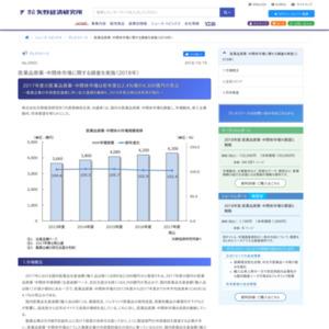 医薬品原薬・中間体市場に関する調査を実施(2018年)
