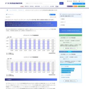 レディスインナーウェア・メンズインナーウェア小売市場に関する調査を実施(2018年)