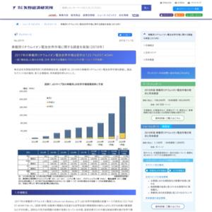車載用リチウムイオン電池世界市場に関する調査を実施(2018年)