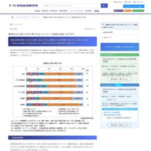 業種別AIの導入状況に関する法人アンケート調査を実施(2018年)