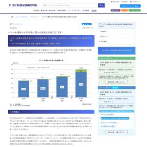 パワー半導体の世界市場に関する調査を実施(2018年)